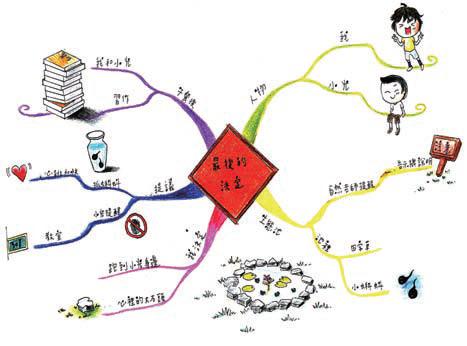 康軒版第六冊第七課「最後的決定」心智圖